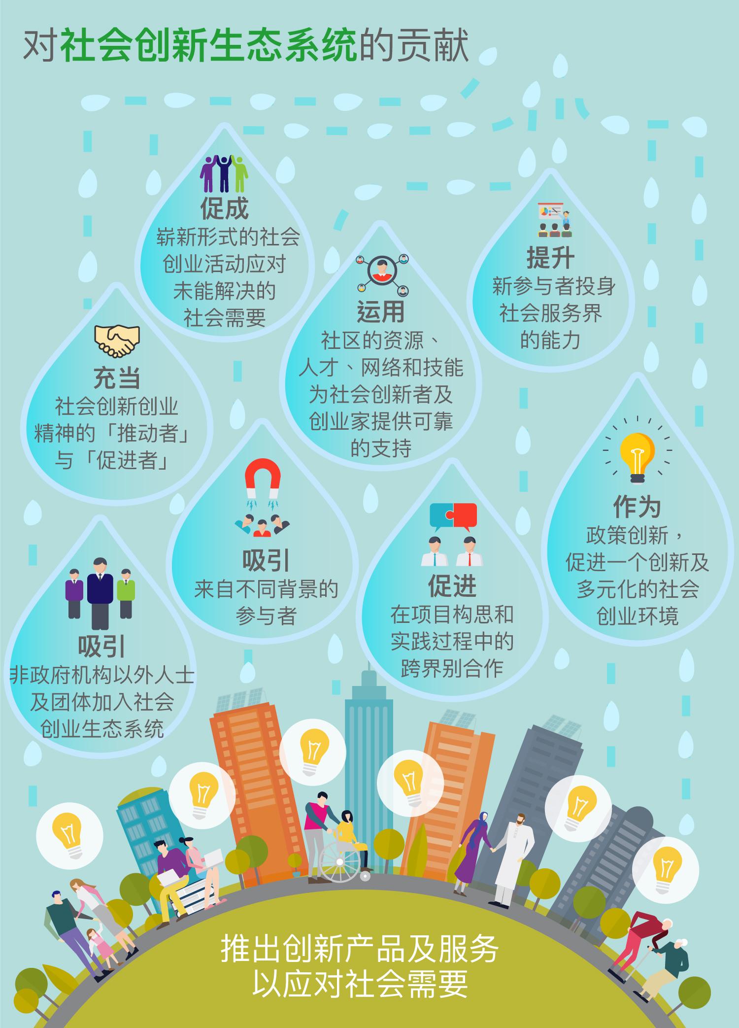对社会创新生态系统的贡献:吸引非政府机构以外人士及团体加入社会创业生态系统;吸引来自不同背景的参与者;促进在项目构思和实践过程中的跨界别合作;促进一个更创新及多元化的社会创业环境。推出创新产品及服务以应对社会需要。